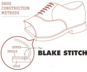 Blakestitch-300x248