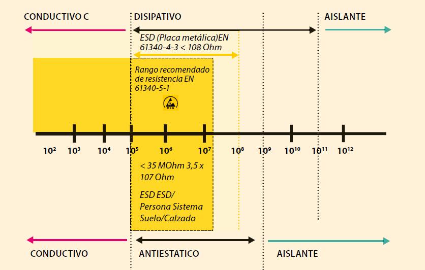 grafico ESD